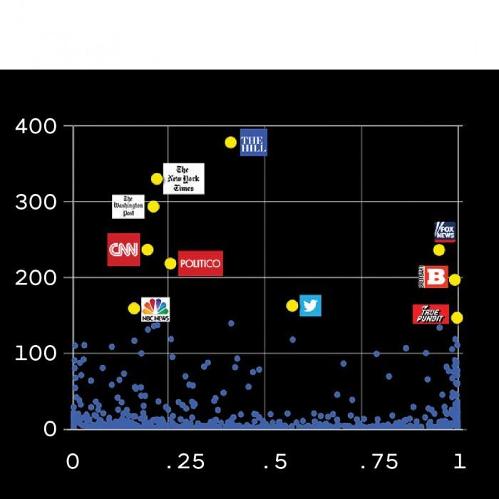 Imagem do gráfico com meios de comunicação marcados como pontos de dados.