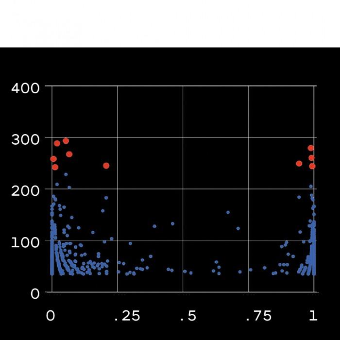 Imagem do gráfico com pontos de dados vermelhos e azuis.